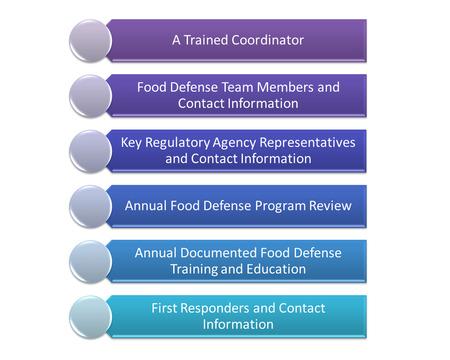 Food defense program
