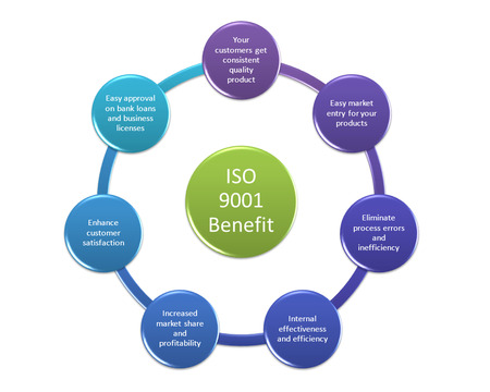 ISO 9001 Benefit concept diagram