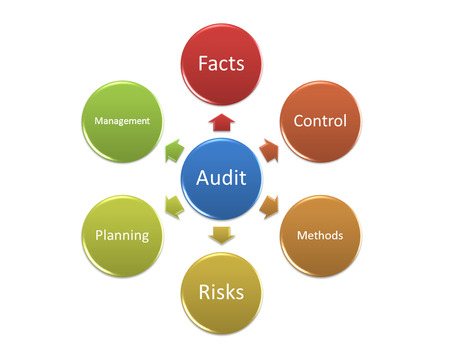 value add: Tips to add value assessment in audit activity
