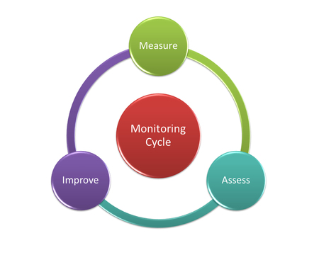 Monitoring Cycle concept management system on iso9001:2015