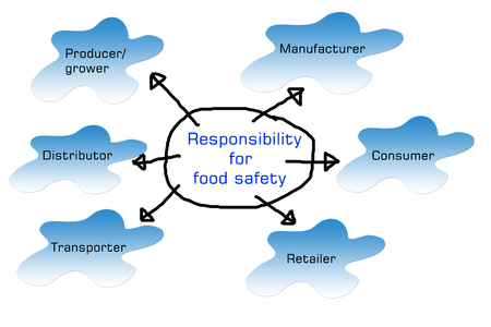 who have specific responsibilities for the foods we manufacture Stock Photo