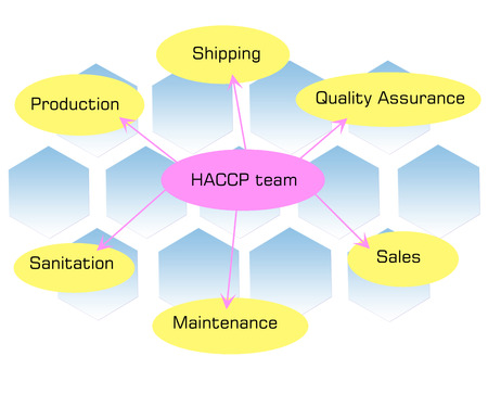 HACCP team, People chosen that have expertise in different areas Stock Photo
