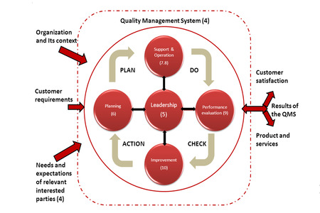 Quality Management System concept, revise quality management system model iso9001:2015 and iso14001:2015