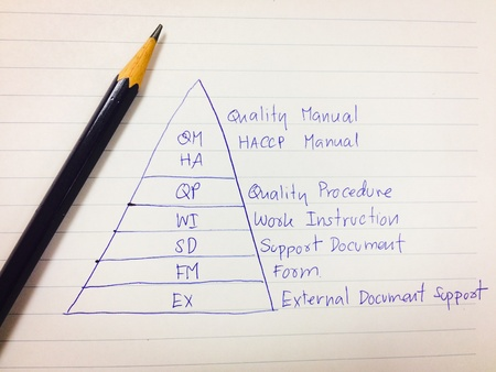 picture diagram of level of quality control document system