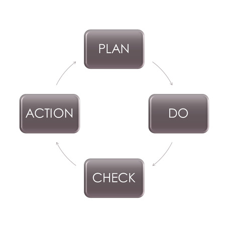 PDCA (plan-do-check-act) is a repetitive four-stage model for continuous improvement in business process management