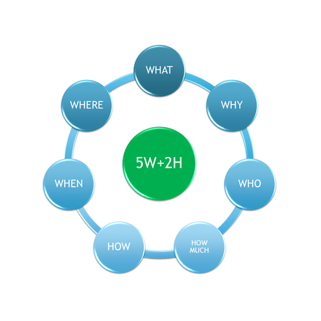 picture diagram of questioning technigues of 5w and 2h for audit performance Stock Photo