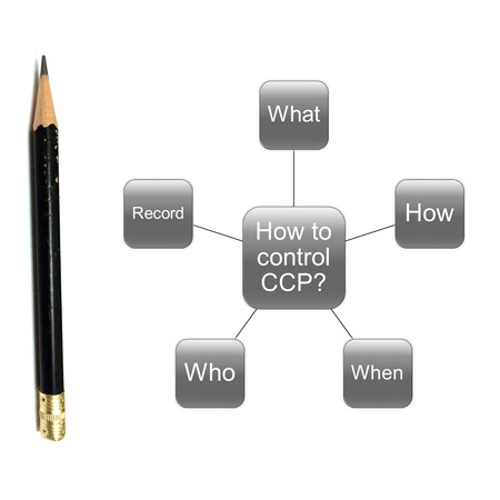 picture diagram of how to control CCP point, haccp concept Stock Photo