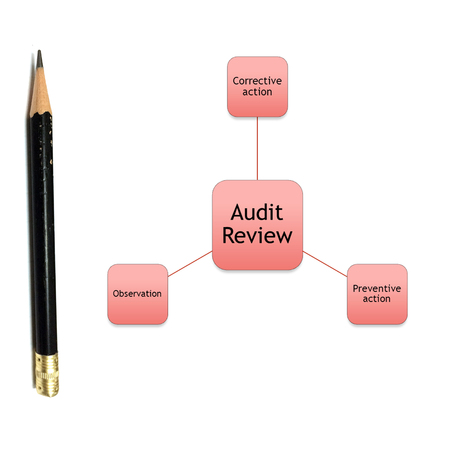 picture diagram of audit review concept