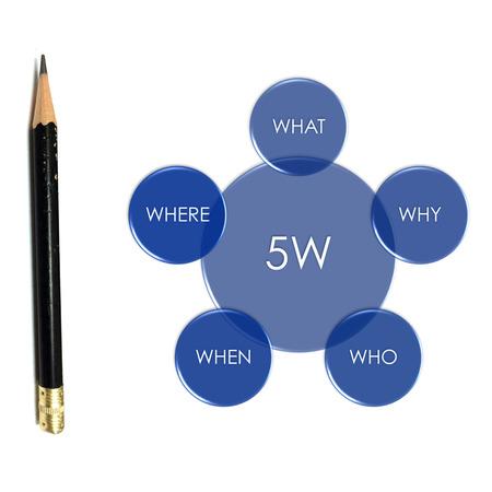 picture diagram of questioning technigues of 5w for audit performance Foto de archivo