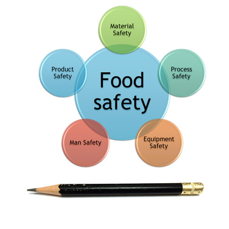 picture diagram of food safety management concept
