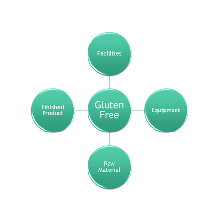 gluten free factor management for protect cross contaminate in process or production line Archivio Fotografico
