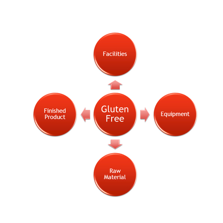 gluten free factor management for protect cross contaminate in process or production line Stok Fotoğraf