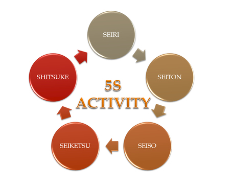 picture diagram of 5S activity improvement concept from japan