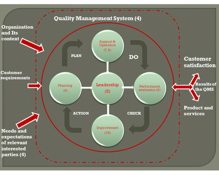 Quality Management System concept, revise quality management system model iso9001:2015 and iso14001:2015