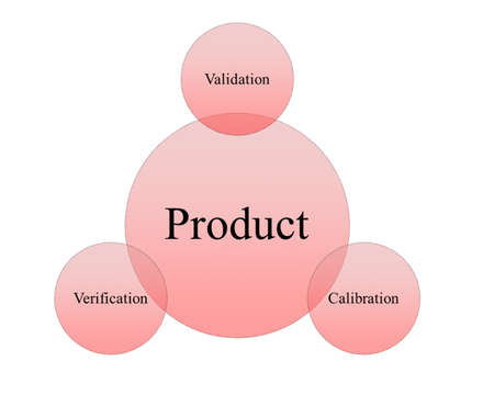 picture diagram of food processing management include verification , validation and calibration  concept, food safety concept Stock Photo