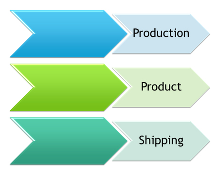 picture diagram of production process before sent to customer or distributor