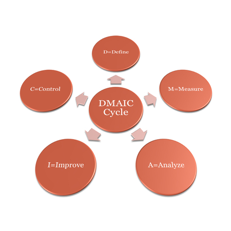 picture diagram of DMAIC Cycle is a data-driven quality strategy used to improve processes Stock Photo