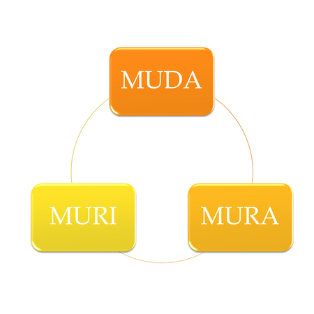picture diagram of 3 MU is trap your performance working include muda mura and muri