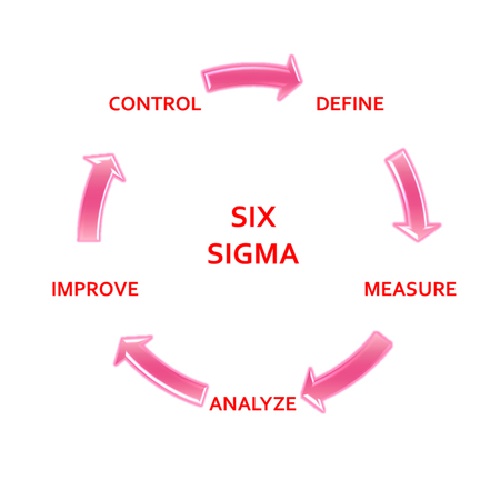 picture diagram of DMAIC application method based on the Six Sigma principle of the industry Stock Photo