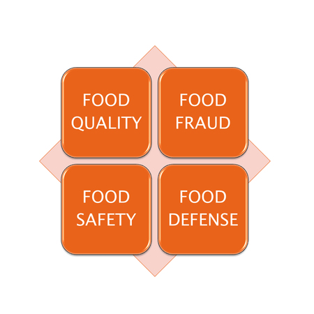 picture diagram of FOOD SAFETY, manufacturing and business concept
