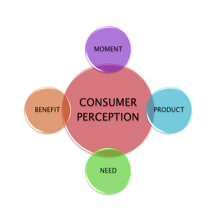 picture diagram of CONSUMER PERCEPTION, manufacturing and business concept Фото со стока