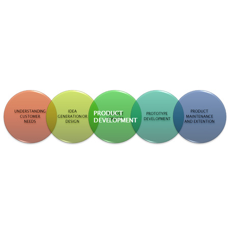 picture diagram of PRODUCT DEVELOPMENT, manufacturing and business concept