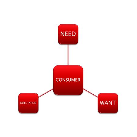 Diagrama de imagen del concepto de consumidor, fabricación y negocio.