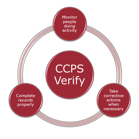CCPs verify that the person doing the activity is doing it correctly and filling out the records properly and that corrective actions are taken when necessary
