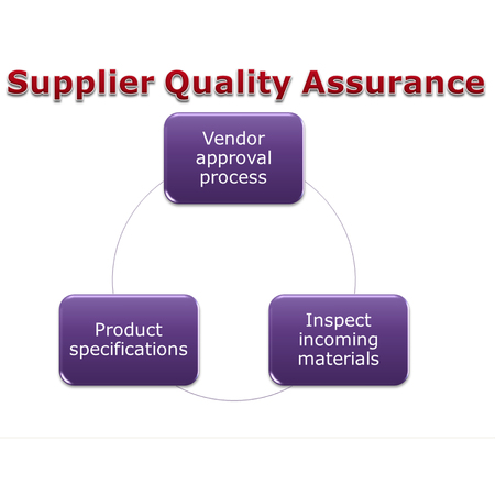 picture diagram of Supplier Quality Assurance, apporval process where we make sure that they can give us the products that we need to meet our specification