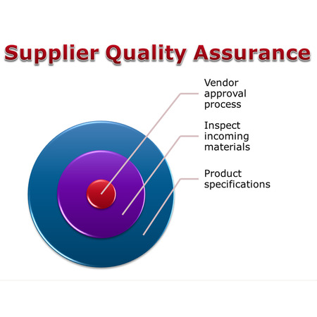 picture diagram of Supplier Quality Assurance, approval process where we make sure that they can give us the products that we need to meet our specification
