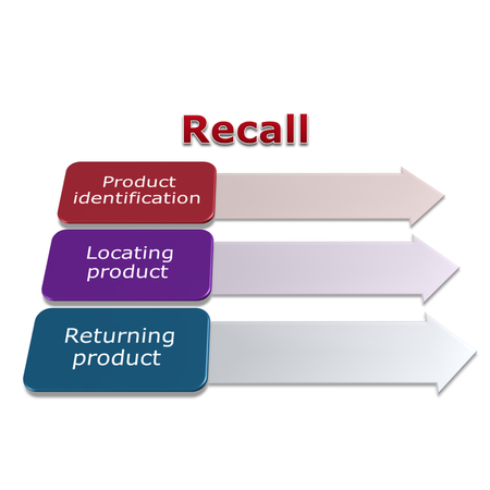 picture diagram of recall process, identifying, locating and Returning product any food that contains hazards