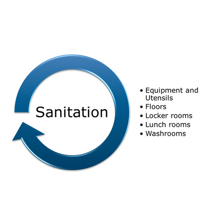 picture diagram of Sanitation indicator from facility programs in production place