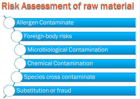 picture diagram of  Risk Assessment of raw material system Stockfoto - 117382687