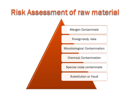 picture diagram of  Risk Assessment of raw material system Stockfoto - 117382684
