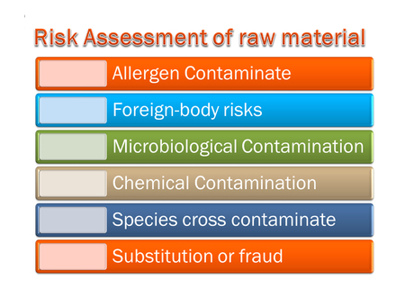 picture diagram of  Risk Assessment of raw material system