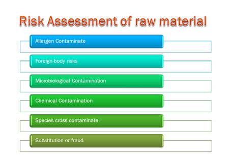 picture diagram of  Risk Assessment of raw material system Stockfoto - 117382686