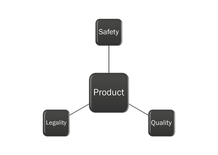 picture diagram of  Safety, Legality, Quality Product system