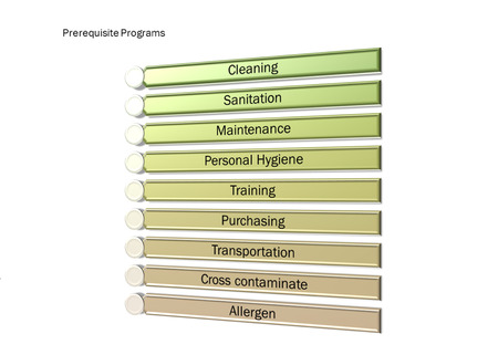 Picture diagram of  Prerequisite Programs or gmp system Stock Photo