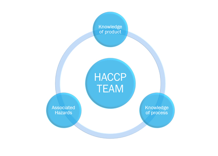 who have specific responsibilities for the foods we manufacture, haccp team specific Stock Photo