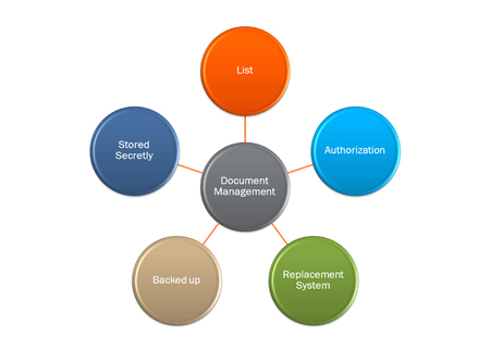 picture diagram of level of quality and food safety control document system Stock Photo