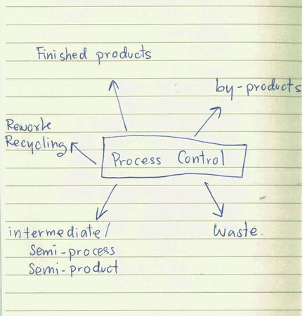 Picture diagram of what about process control