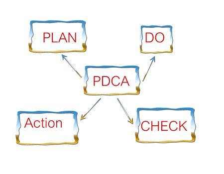 PDCA (plan-do-check-act) is a repetitive four-stage model for continuous improvement in business process management Stock Photo