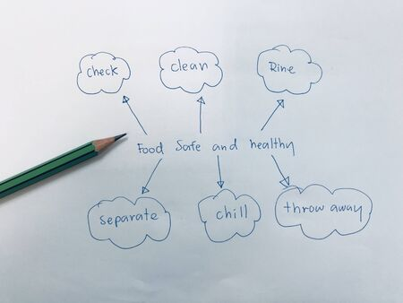 picture diagram of how to keep food safety for your food product as such as processing, packaging, sale, preparation