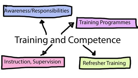 Specification components of training and competence, quality and food safety standard concept