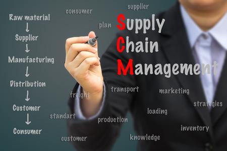 cadenas: Gestión Empresaria concepto de cadena de escritura de suministro (SCM).