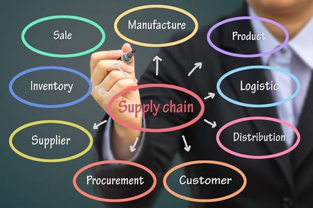 Biznesmen pisania koncepcji łańcucha dostaw. Może użyć jako tło koncepcji biznesowej. Zdjęcie Seryjne
