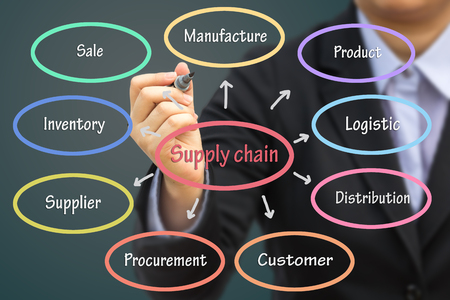 retail chain: Businessman writing Supply chain concept. Can use for your business concept background.