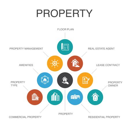 property Infographic 10 steps concept.property type, amenities, lease contract, floor plan simple icons