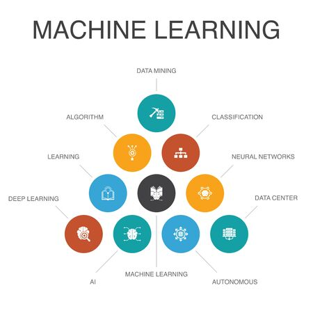 Machine learning Infographic 10 steps concept.data mining, algorithm, classification, AI icons