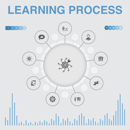 learning process infographic with icons. Contains such icons as research, motivation, education